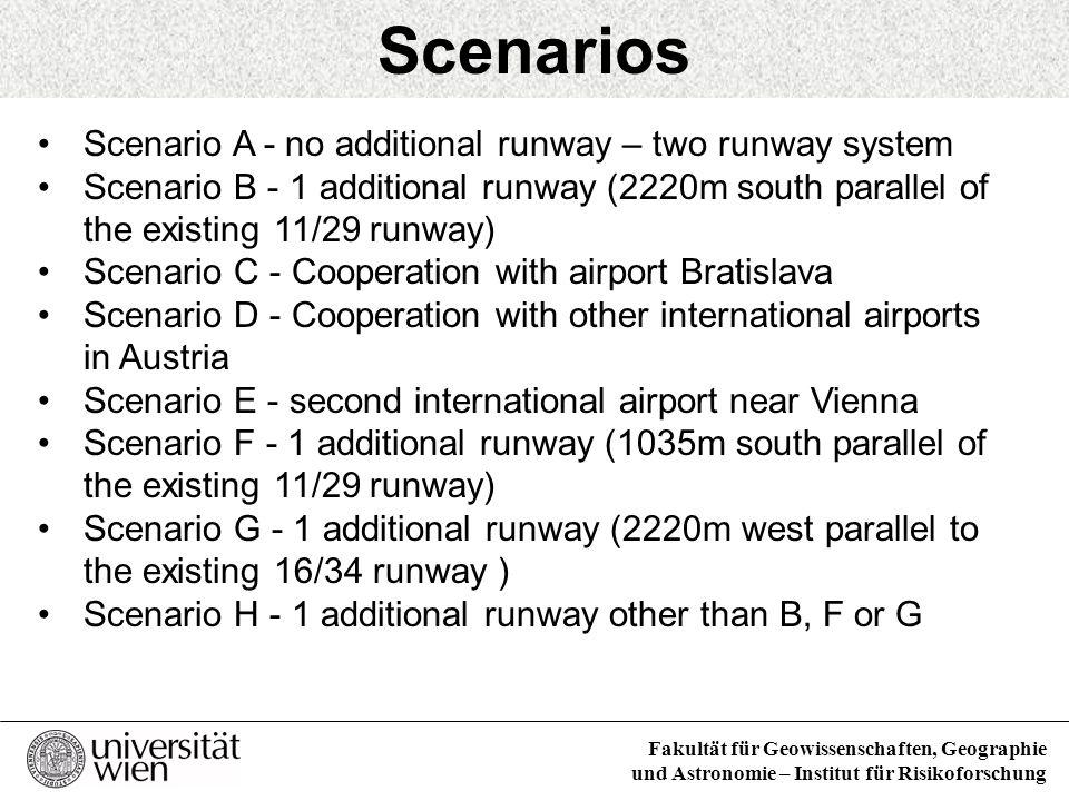 Fakultät für Geowissenschaften, Geographie und Astronomie – Institut für Risikoforschung Scenarios Scenario A - no additional runway – two runway syst