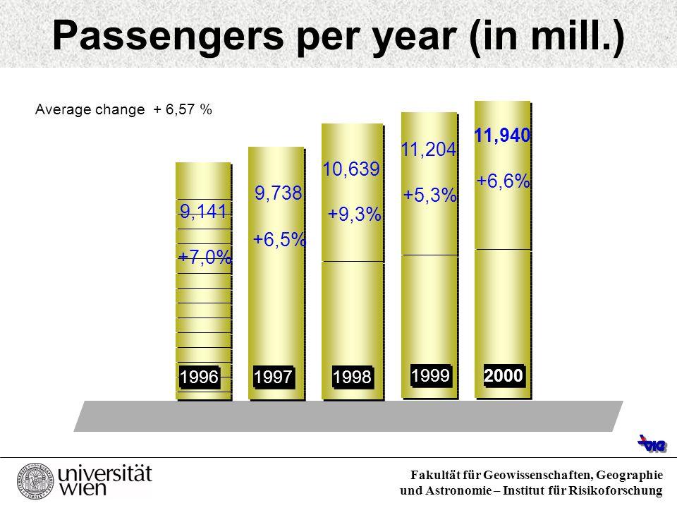 Fakultät für Geowissenschaften, Geographie und Astronomie – Institut für Risikoforschung Passengers per year (in mill.) 9,141 +7,0% 9,738 +6,5% 10,639