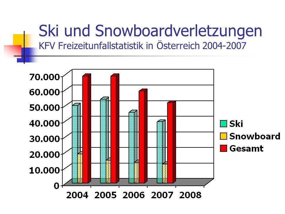Verletzungsrisiko, E.Müller, USI -Uni Salzburg CD-Labor Biomechanics in Skiing Freizeitskifahrer in Österreich 1,3 - 2 Verletzungen pro 1000 Skitage International bis zu 3 Verletzungen pro 1000 Skitage = 3 Promille