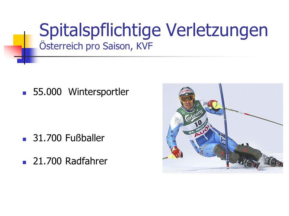 Spitalspflichtige Verletzungen Österreich pro Saison, KVF 55.000 Wintersportler 31.700 Fußballer 21.700 Radfahrer