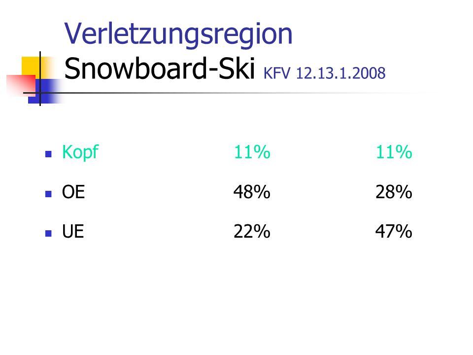 Verletzungsregion Snowboard-Ski KFV 12.13.1.2008 Kopf11%11% OE48%28% UE22%47%