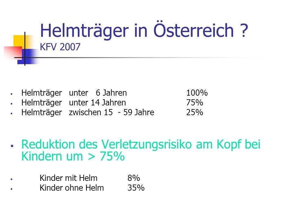Helmträger in Österreich ? KFV 2007 Helmträger unter 6 Jahren100% Helmträgerunter 14 Jahren75% Helmträgerzwischen 15 - 59 Jahre 25% Reduktion des Verl