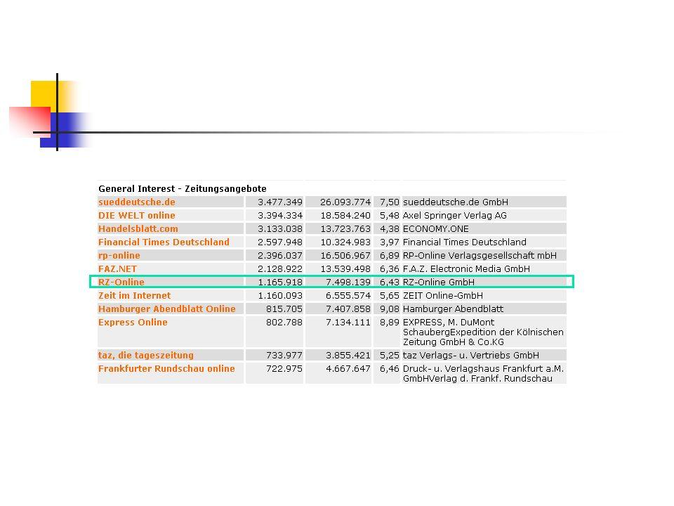 Wer wir sind Auflage: >230.000 Sitz: Koblenz Online-Dienst der Rhein-Zeitung Seit 1995 im Netz Seit 1998 selbständig (Schwester des MRV) Seit 1999 Bilanzgewinn 7,3 Mio.