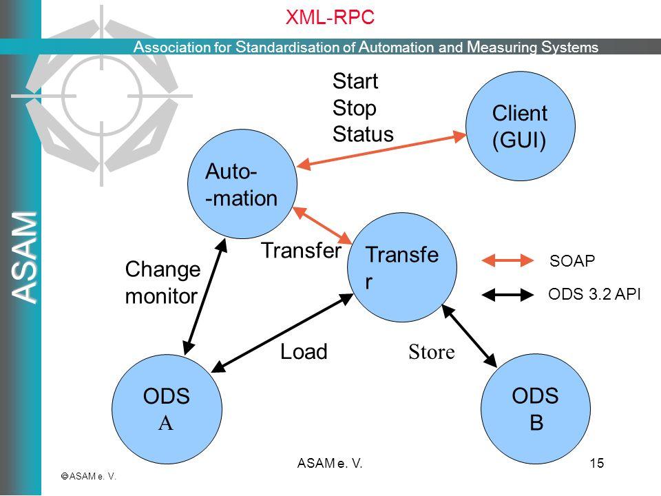 A ssociation for S tandardisation of A utomation and M easuring S ystems ASAM ASAM e. V.15 XML-RPC ASAM e. V. Client (GUI) Transfe r ODS B ODS A Start