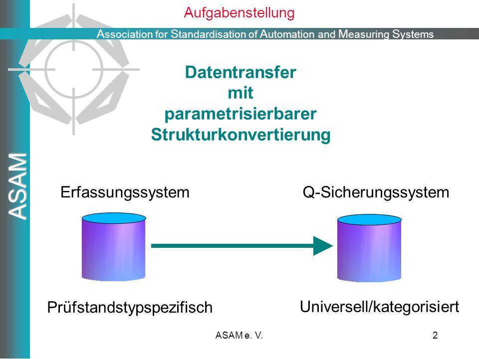 A ssociation for S tandardisation of A utomation and M easuring S ystems ASAM ASAM e. V.2 Aufgabenstellung Erfassungssystem Prüfstandstypspezifisch Q-