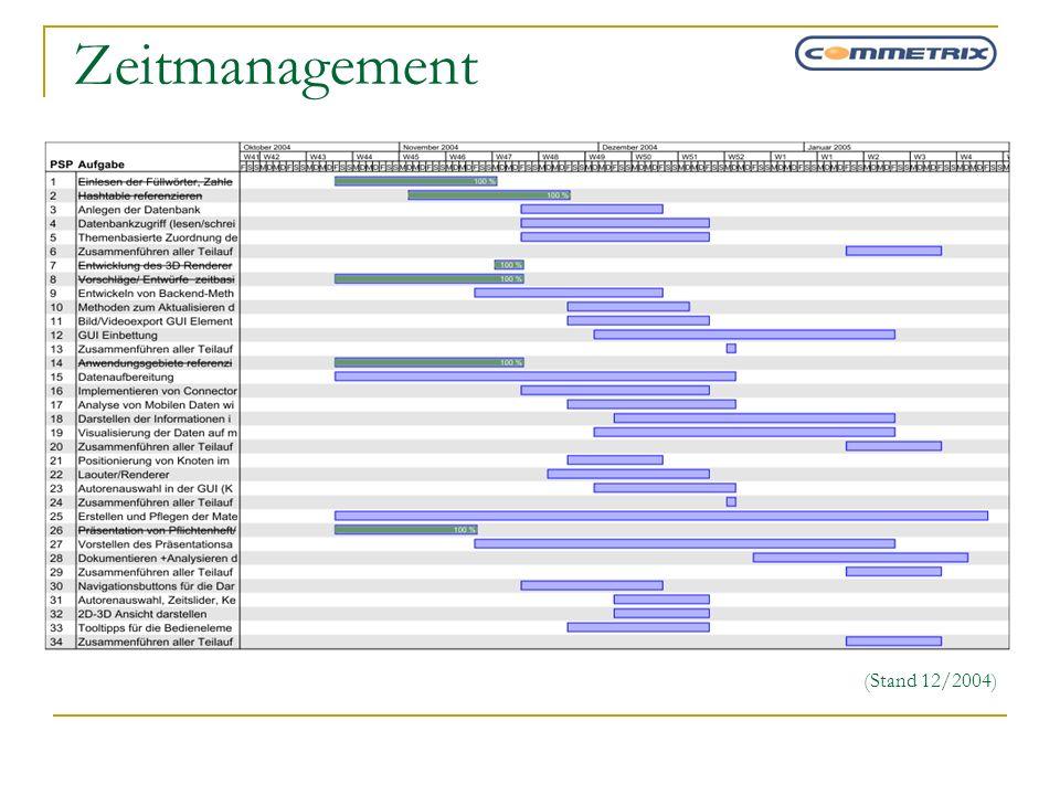 Zeitmanagement (Stand 12/2004)