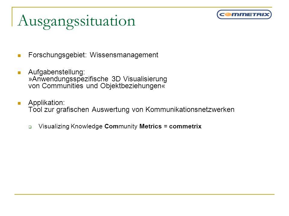 Ausgangssituation Forschungsgebiet: Wissensmanagement Aufgabenstellung: »Anwendungsspezifische 3D Visualisierung von Communities und Objektbeziehungen