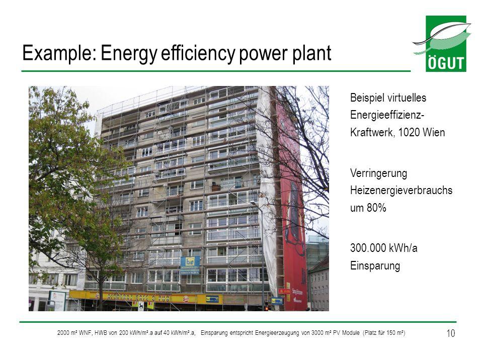 10 Example: Energy efficiency power plant Beispiel virtuelles Energieeffizienz- Kraftwerk, 1020 Wien Verringerung Heizenergieverbrauchs um 80% 300.000