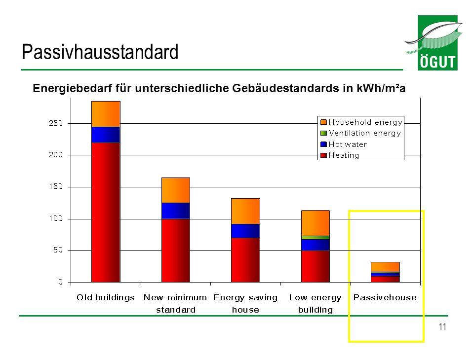 11 Passivhausstandard Energiebedarf für unterschiedliche Gebäudestandards in kWh/m²a