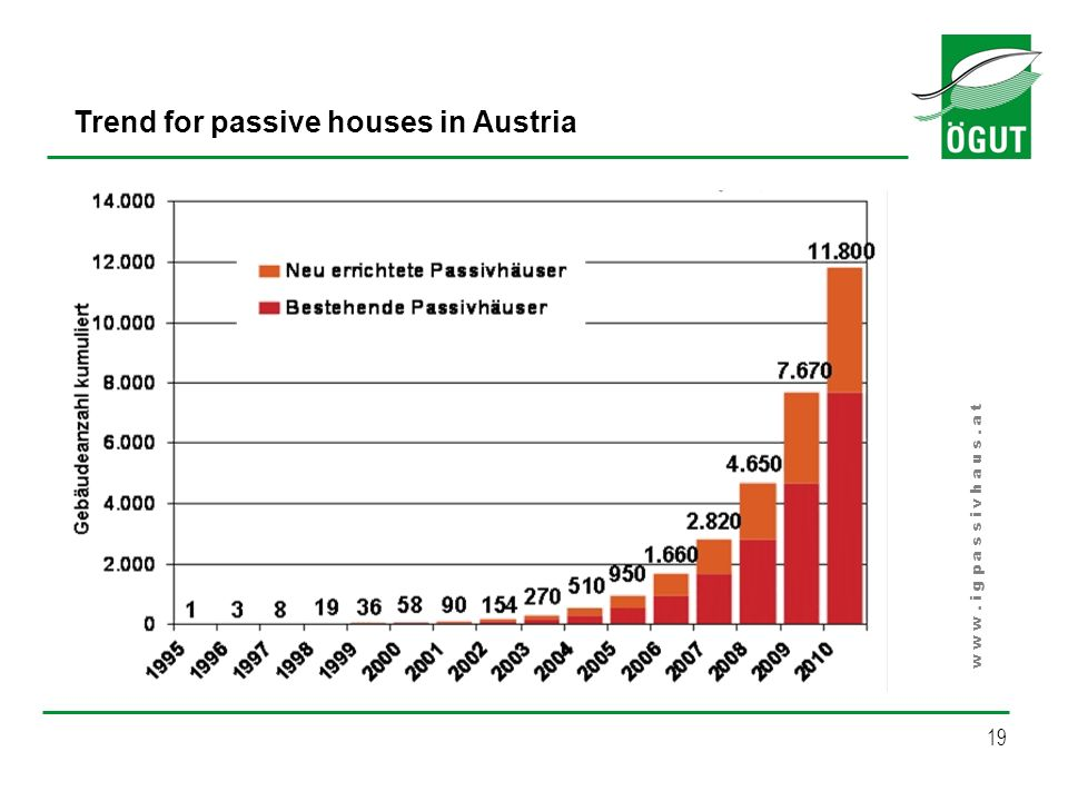 19 Trend for passive houses in Austria w w w. i g p a s s i v h a u s. a t