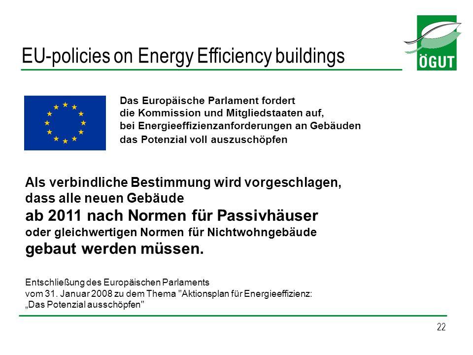 22 Das Europäische Parlament fordert die Kommission und Mitgliedstaaten auf, bei Energieeffizienzanforderungen an Gebäuden das Potenzial voll auszusch