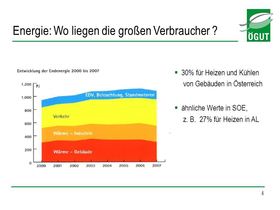 4 Energie: Wo liegen die großen Verbraucher ? 30% für Heizen und Kühlen von Gebäuden in Österreich ähnliche Werte in SOE, z. B. 27% für Heizen in AL