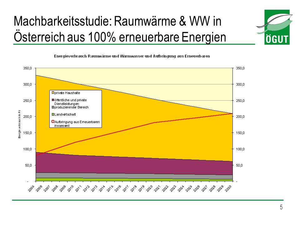 5 Machbarkeitsstudie: Raumwärme & WW in Österreich aus 100% erneuerbare Energien