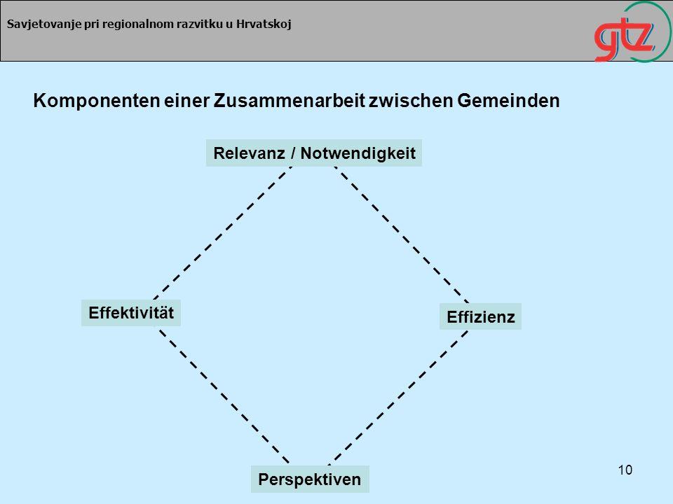 10 Savjetovanje pri regionalnom razvitku u Hrvatskoj Komponenten einer Zusammenarbeit zwischen Gemeinden Relevanz / Notwendigkeit Perspektiven Effekti