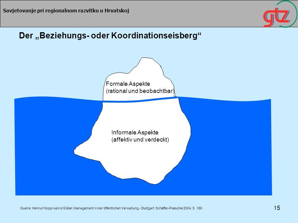 15 Savjetovanje pri regionalnom razvitku u Hrvatskoj Der Beziehungs- oder Koordinationseisberg Quelle: Helmut Hopp/ Astrid Göbel: Management in der öf