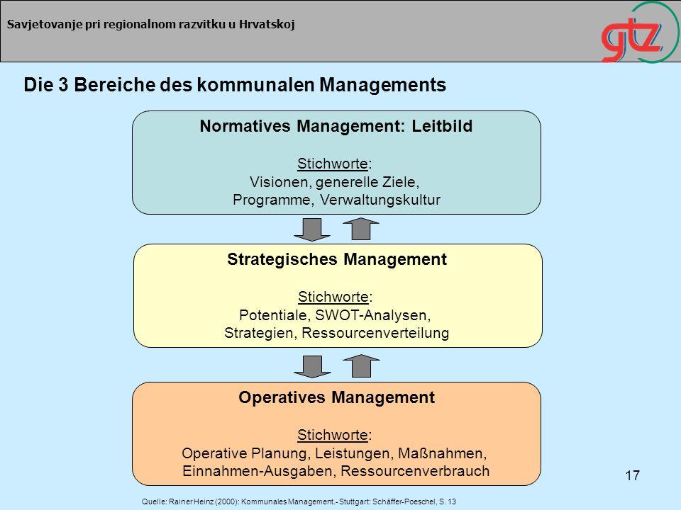17 Savjetovanje pri regionalnom razvitku u Hrvatskoj Die 3 Bereiche des kommunalen Managements Normatives Management: Leitbild Stichworte: Visionen, g