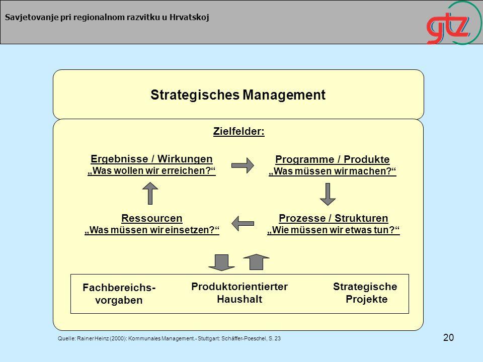 20 Savjetovanje pri regionalnom razvitku u Hrvatskoj Strategisches Management Zielfelder: Ergebnisse / Wirkungen Was wollen wir erreichen? Ressourcen