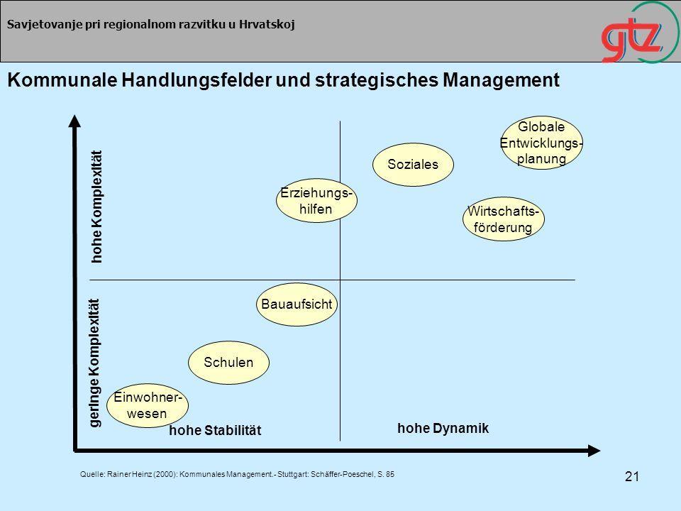 21 Savjetovanje pri regionalnom razvitku u Hrvatskoj geringe Komplexität hohe Stabilität hohe Dynamik hohe Komplexität Einwohner- wesen Schulen Bauauf