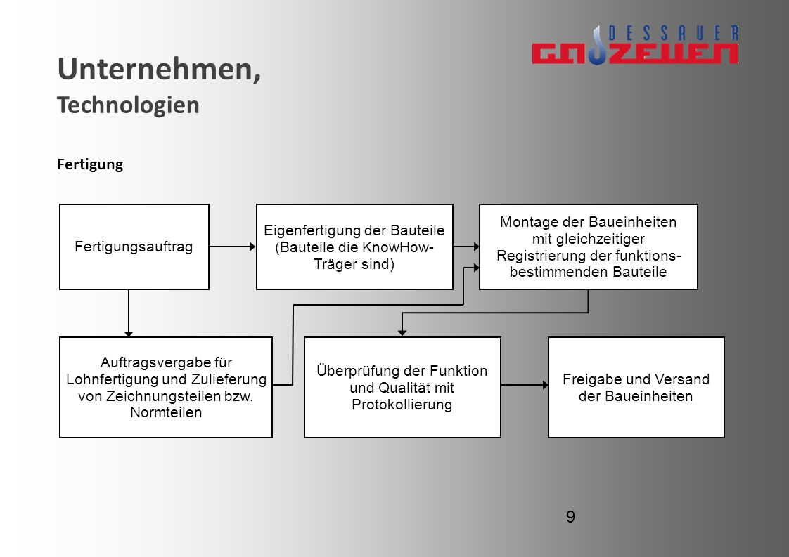 Unternehmen, Technologien Fertigung 9 Fertigungsauftrag Eigenfertigung der Bauteile (Bauteile die KnowHow- Träger sind) Montage der Baueinheiten mit g