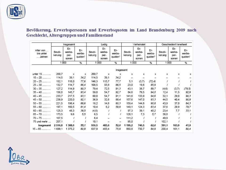 Bevölkerung, Erwerbspersonen und Erwerbsquoten im Land Brandenburg 2009 nach Geschlecht, Altersgruppen und Familienstand