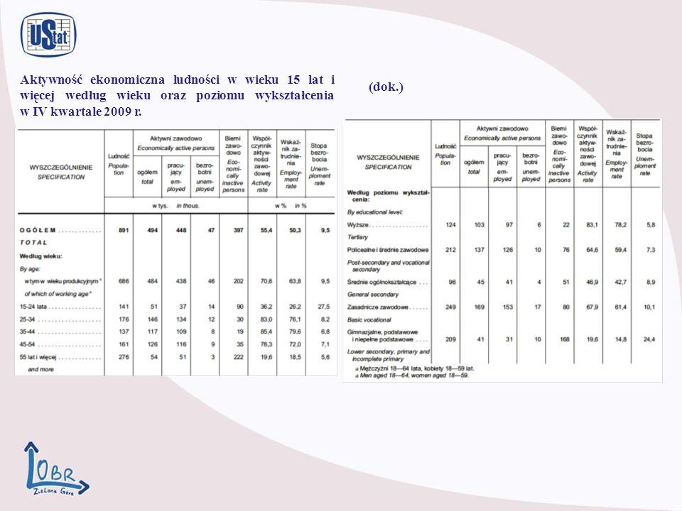 Aktywność ekonomiczna ludności w wieku 15 lat i więcej według wieku oraz poziomu wykształcenia w IV kwartale 2009 r.