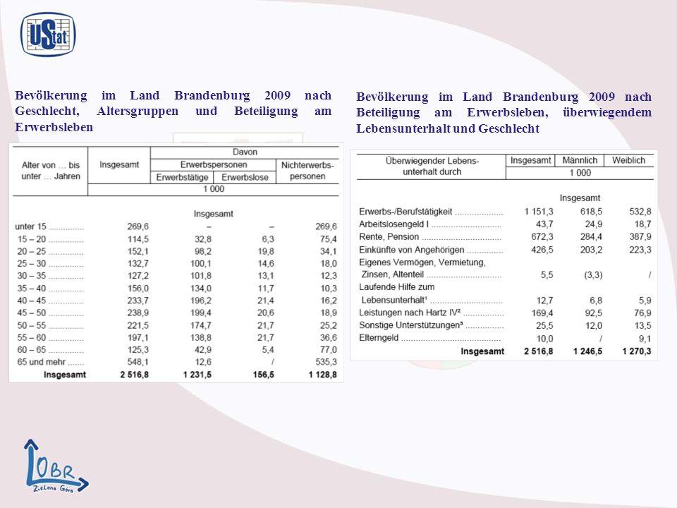 Bevölkerung im Land Brandenburg 2009 nach Geschlecht, Altersgruppen und Beteiligung am Erwerbsleben Bevölkerung im Land Brandenburg 2009 nach Beteiligung am Erwerbsleben, überwiegendem Lebensunterhalt und Geschlecht