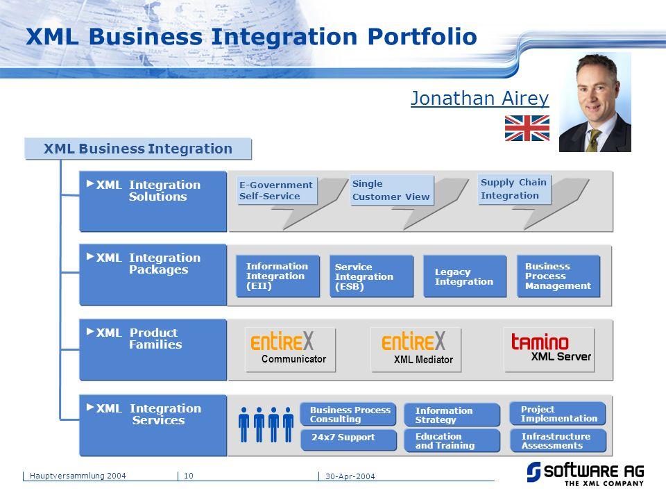 10Hauptversammlung 2004 30-Apr-2004 XML Business Integration Portfolio XML Business Integration Communicator XML Mediator XML Product Families XML Int