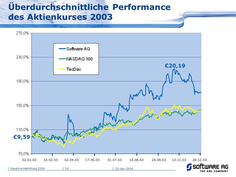 14Hauptversammlung 2004 30-Apr-2004 Überdurchschnittliche Performance des Aktienkurses 2003 9,59 20,19 02.01.0316.02.0302.04.0317.05.0301.07.0315.08.0