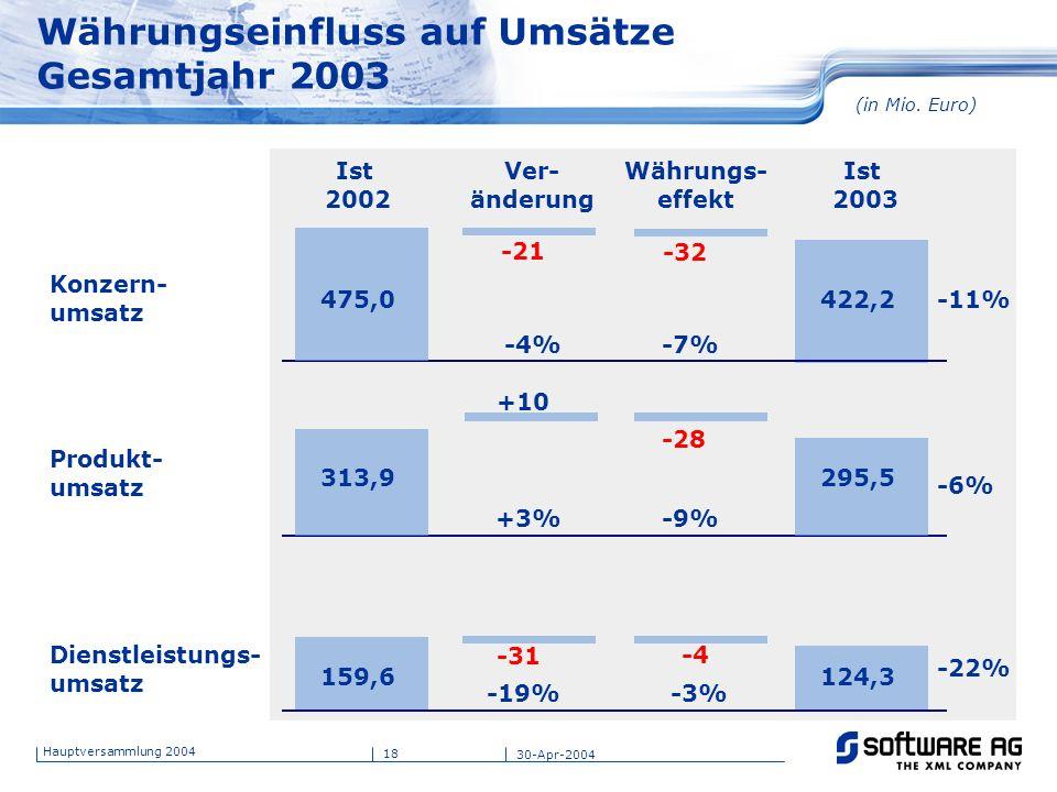 18 Hauptversammlung 2004 30-Apr-2004 Währungseinfluss auf Umsätze Gesamtjahr 2003 Konzern- umsatz Ver- änderung Ist 2003 Währungs- effekt Produkt- ums