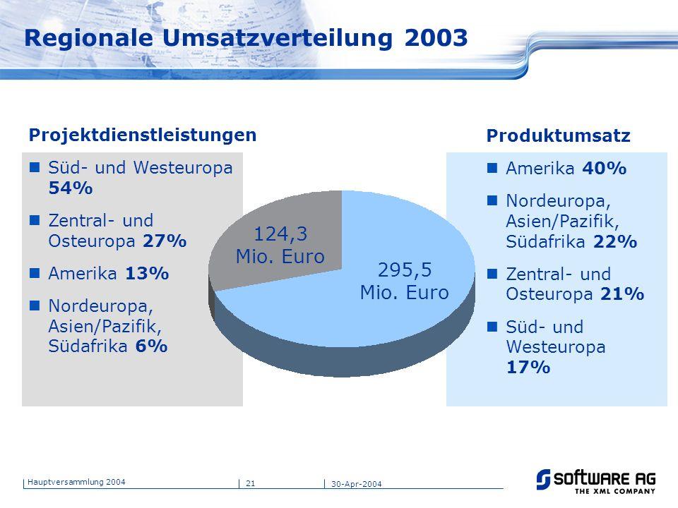 21 Hauptversammlung 2004 30-Apr-2004 Regionale Umsatzverteilung 2003 Projektdienstleistungen Süd- und Westeuropa 54% Zentral- und Osteuropa 27% Amerik