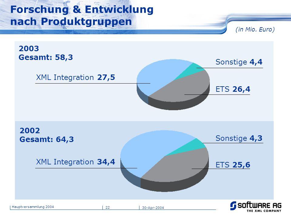 22 Hauptversammlung 2004 30-Apr-2004 ETS 26,4 Sonstige 4,4 XML Integration 27,5 2003 Gesamt: 58,3 2002 Gesamt: 64,3 (in Mio. Euro) Forschung & Entwick