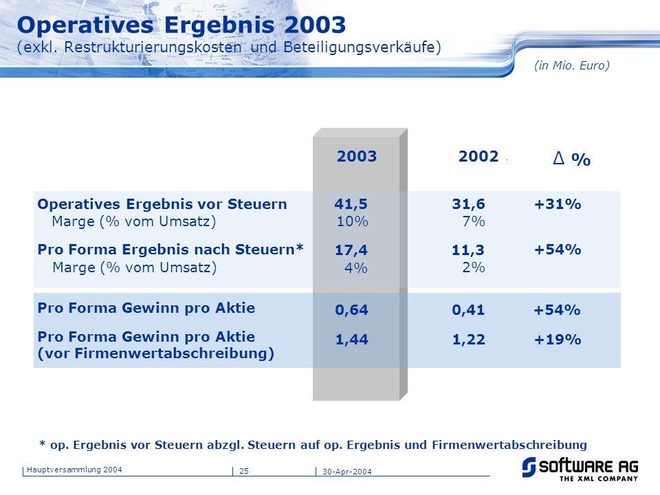25 Hauptversammlung 2004 30-Apr-2004 Operatives Ergebnis 2003 (exkl. Restrukturierungskosten und Beteiligungsverkäufe) * op. Ergebnis vor Steuern abzg