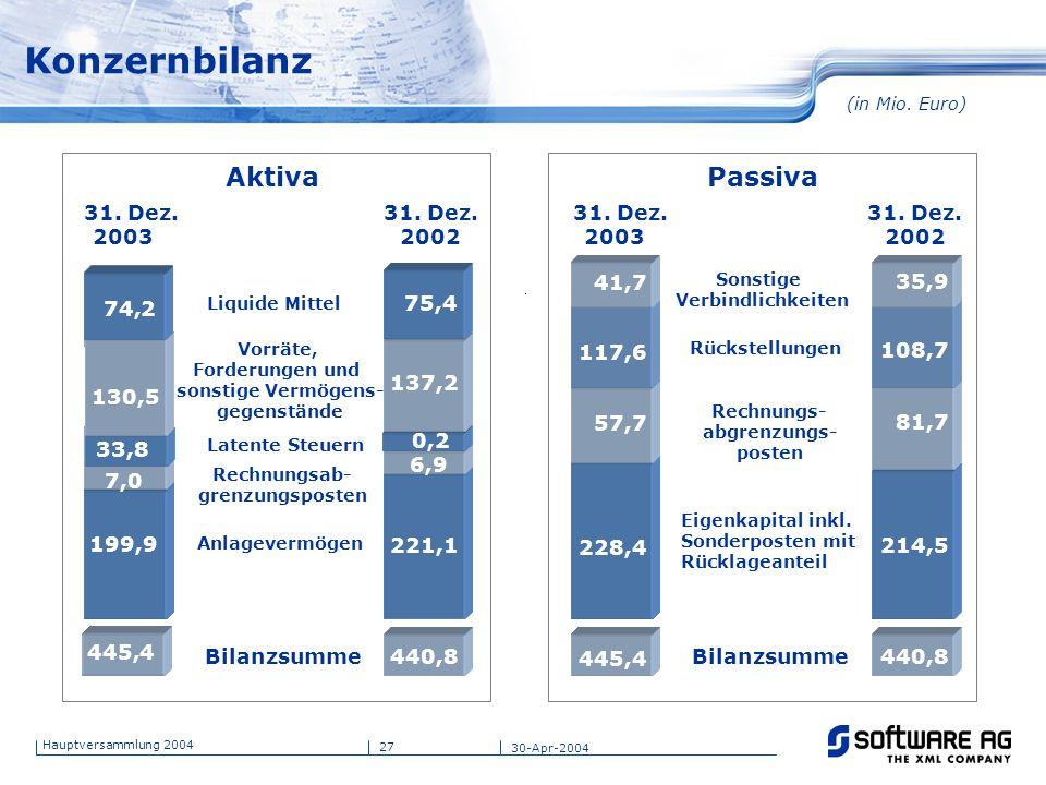 27 Hauptversammlung 2004 30-Apr-2004 Konzernbilanz Aktiva 31. Dez. 2002 Passiva 31. Dez. 2002 Rechnungsab- grenzungsposten Bilanzsumme 31. Dez. 2003 A