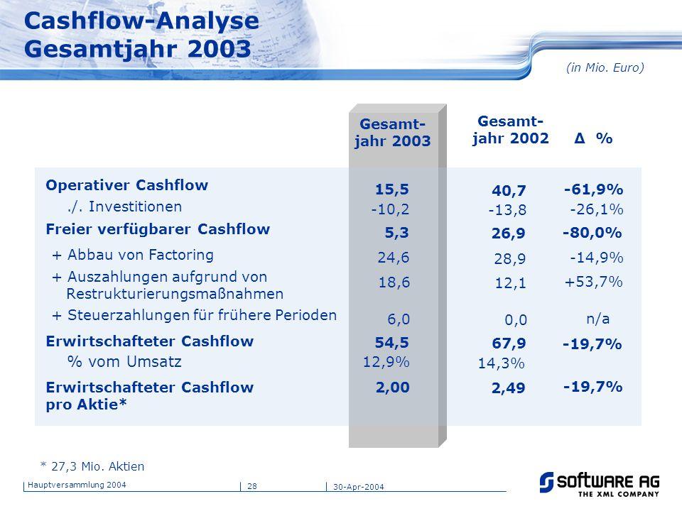 28 Hauptversammlung 2004 30-Apr-2004 Cashflow-Analyse Gesamtjahr 2003 (in Mio. Euro) Gesamt- jahr 2003 Gesamt- jahr 2002 Δ % Operativer Cashflow./. In