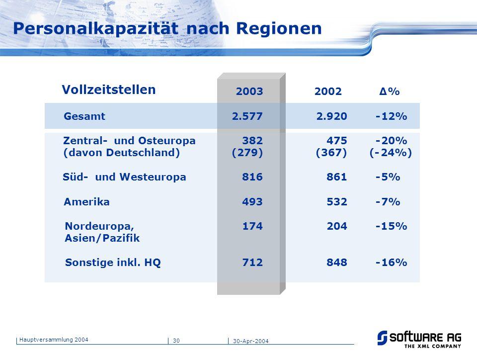 30 Hauptversammlung 2004 30-Apr-2004 Personalkapazität nach Regionen Vollzeitstellen 2003 2002 Δ% Gesamt 2.577 2.920 -12% Zentral- und Osteuropa (davo