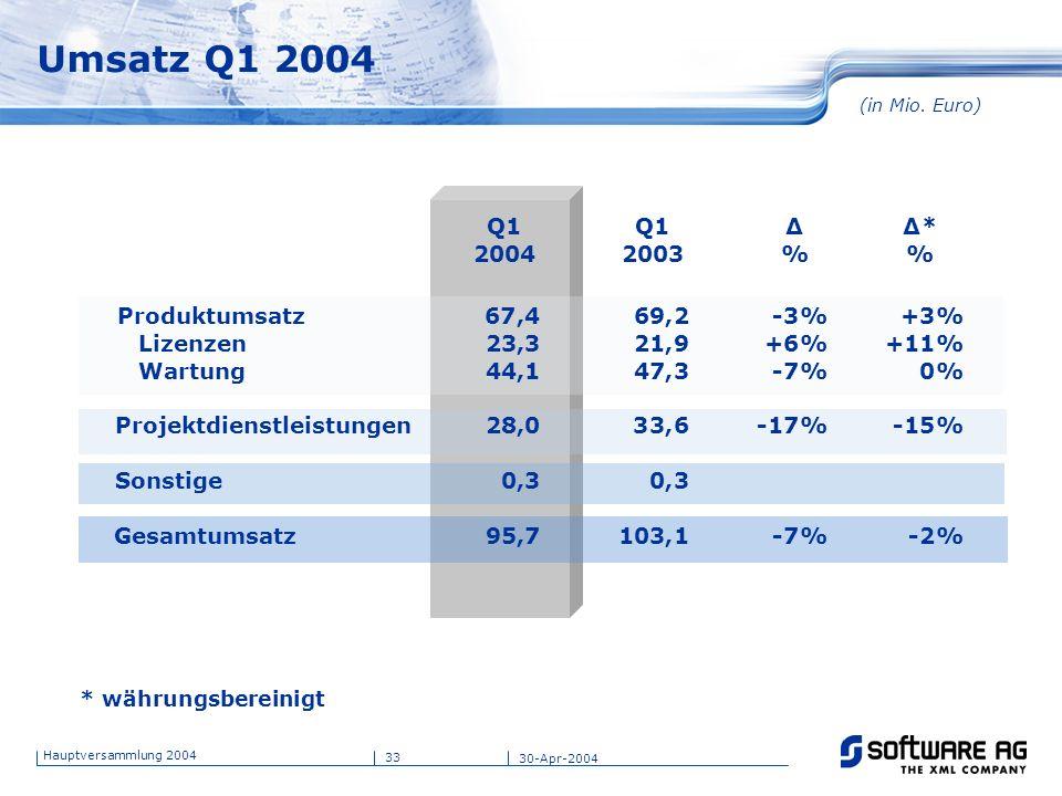 33 Hauptversammlung 2004 30-Apr-2004 Umsatz Q1 2004 * währungsbereinigt (in Mio. Euro) Q1 2004 Q1 2003 Δ % Δ* % Produktumsatz Lizenzen Wartung 67,4 23