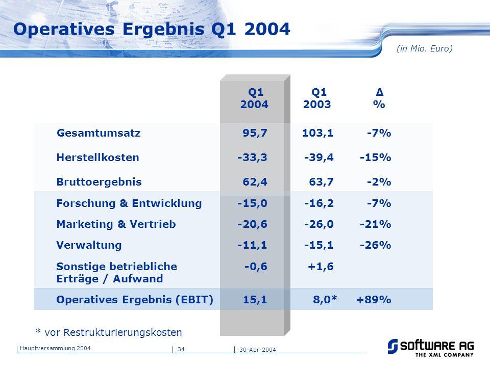 34 Hauptversammlung 2004 30-Apr-2004 Operatives Ergebnis Q1 2004 (in Mio. Euro) Q1 2004 Q1 2003 Δ % Gesamtumsatz 95,7 103,1 -7% Herstellkosten -33,3 -