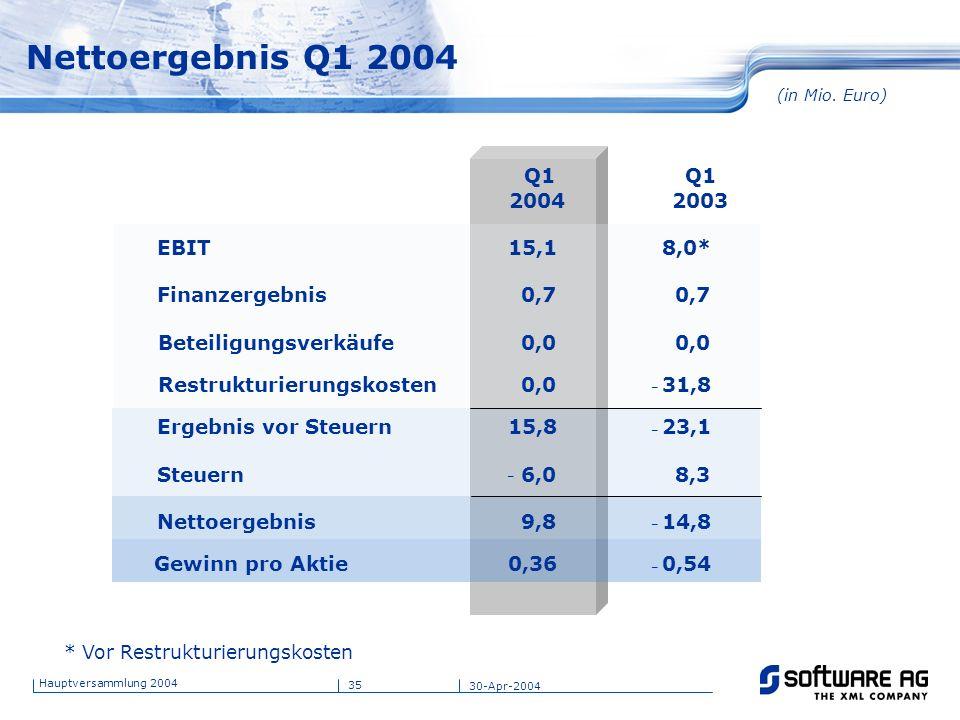 35 Hauptversammlung 2004 30-Apr-2004 Nettoergebnis Q1 2004 (in Mio. Euro) * Vor Restrukturierungskosten Q1 2004 Q1 2003 EBIT 15,1 8,0* Finanzergebnis