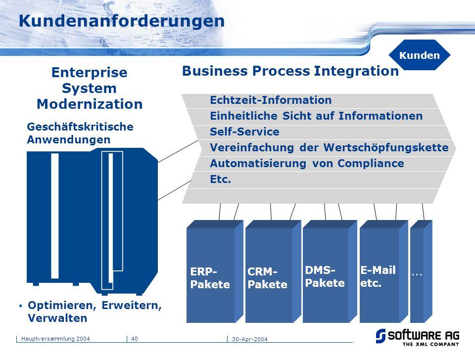 40Hauptversammlung 2004 30-Apr-2004 Kunden Kundenanforderungen Enterprise System Modernization Geschäftskritische Anwendungen Business Process Integra