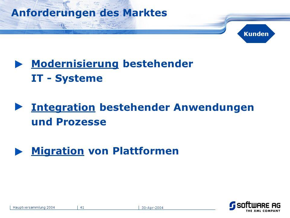 41Hauptversammlung 2004 30-Apr-2004 Anforderungen des Marktes Modernisierung bestehender IT - Systeme Integration bestehender Anwendungen und Prozesse