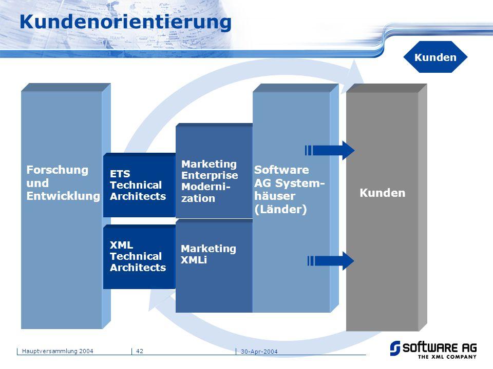 42Hauptversammlung 2004 30-Apr-2004 Kunden Kundenorientierung XML Technical Architects Marketing XMLi Kunden ETS Technical Architects Marketing Enterp