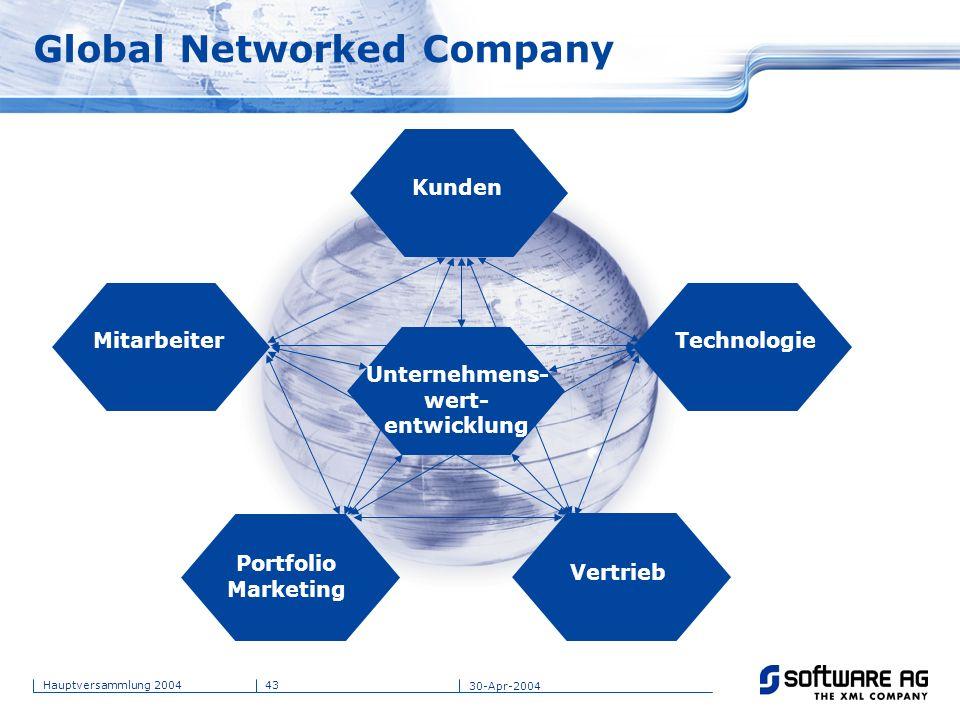 43Hauptversammlung 2004 30-Apr-2004 Portfolio Marketing Global Networked Company Unternehmens- wert- entwicklung Kunden Vertrieb TechnologieMitarbeite