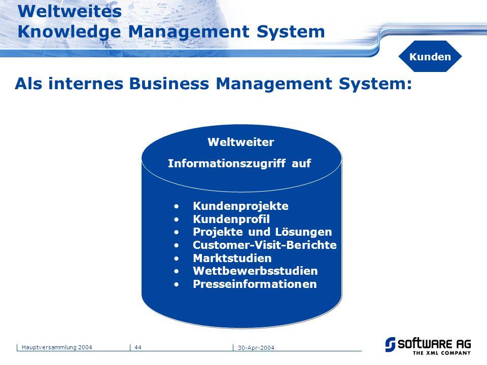 44Hauptversammlung 2004 30-Apr-2004 Weltweites Knowledge Management System Als internes Business Management System: Kundenprojekte Kundenprofil Projek