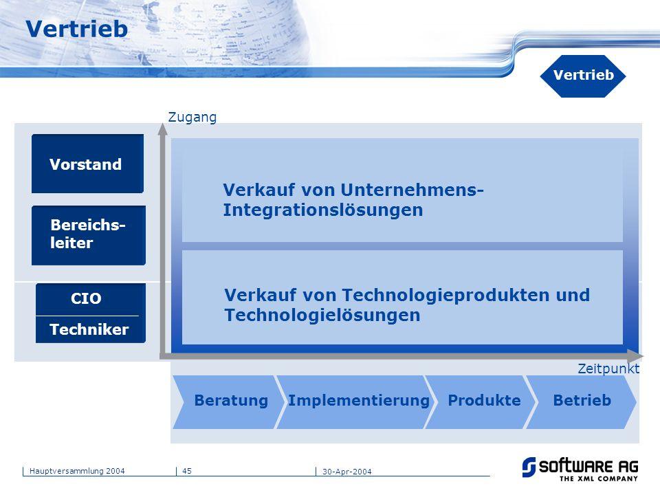 45Hauptversammlung 2004 30-Apr-2004 Vertrieb Verkauf von Unternehmens- Integrationslösungen BeratungImplementierungProdukteBetrieb Vorstand CIO Techni