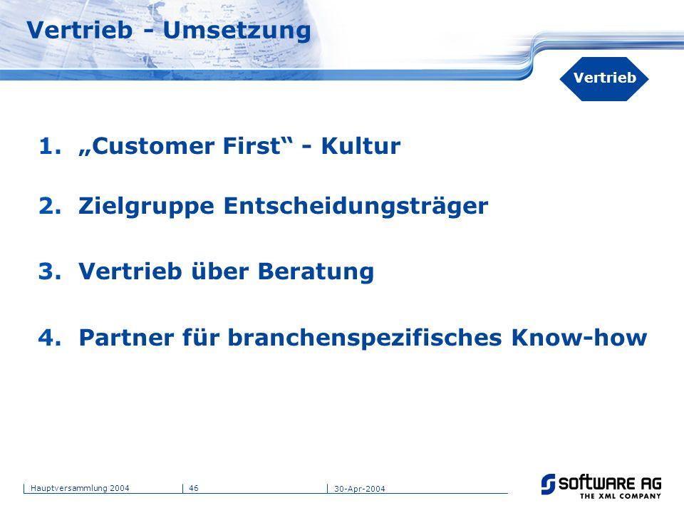 46Hauptversammlung 2004 30-Apr-2004 Vertrieb - Umsetzung 1.Customer First - Kultur 2.Zielgruppe Entscheidungsträger 3.Vertrieb über Beratung 4.Partner
