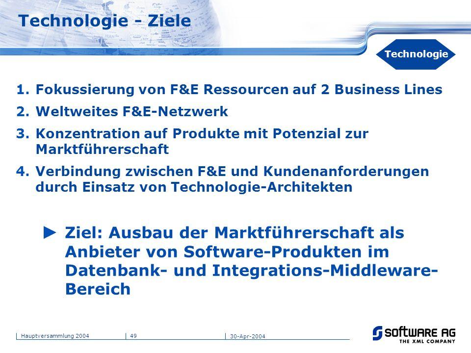 49Hauptversammlung 2004 30-Apr-2004 Technologie - Ziele 1.Fokussierung von F&E Ressourcen auf 2 Business Lines 2.Weltweites F&E-Netzwerk 3.Konzentrati