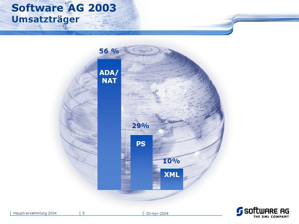 5Hauptversammlung 2004 30-Apr-2004 Software AG 2003 Umsatzträger ADA/ NAT PS XML 56 % 29% 10%