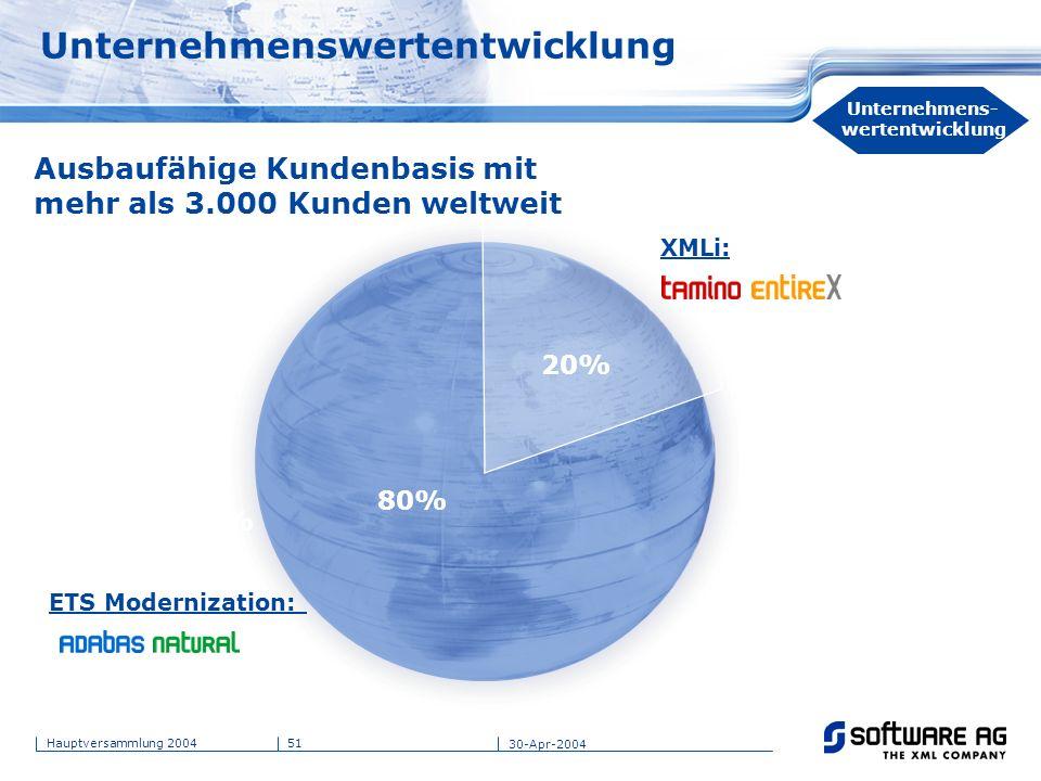 51Hauptversammlung 2004 30-Apr-2004 Unternehmenswertentwicklung 80% XMLi: ETS Modernization: Ausbaufähige Kundenbasis mit mehr als 3.000 Kunden weltwe