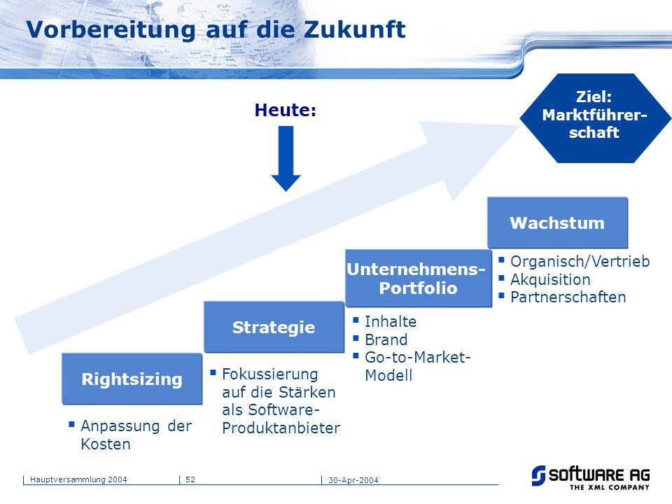 52Hauptversammlung 2004 30-Apr-2004 Vorbereitung auf die Zukunft Anpassung der Kosten Rightsizing Strategie Unternehmens- Portfolio Wachstum Fokussier