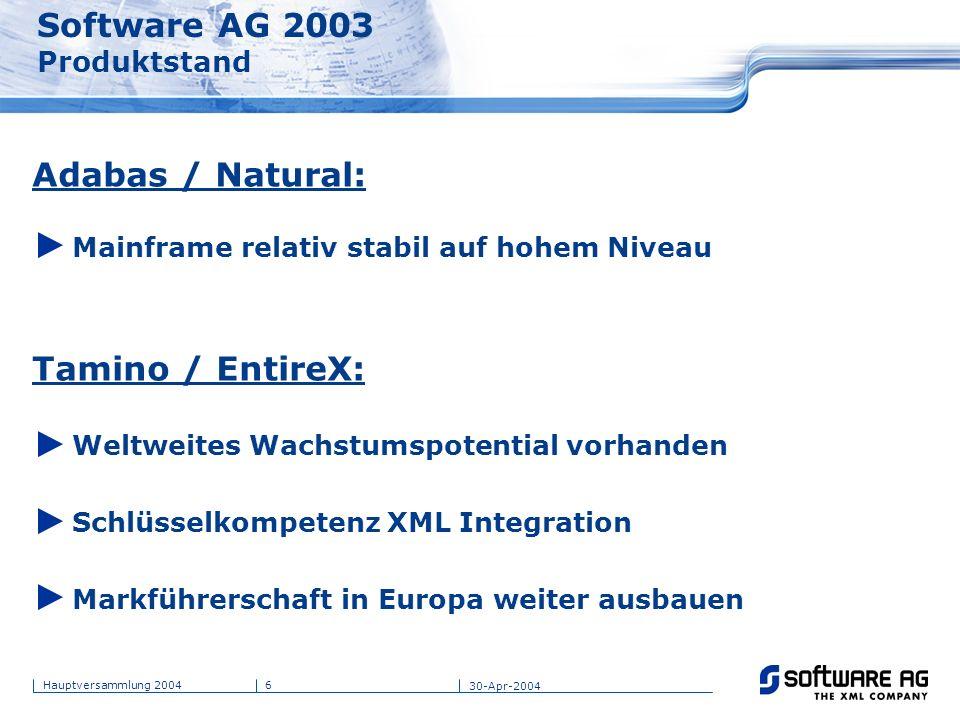 6Hauptversammlung 2004 30-Apr-2004 Software AG 2003 Produktstand Adabas / Natural: Mainframe relativ stabil auf hohem Niveau Tamino / EntireX: Weltwei